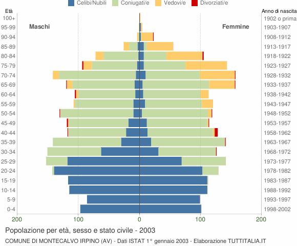 Grafico Popolazione per età, sesso e stato civile Comune di Montecalvo Irpino (AV)