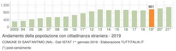 Grafico andamento popolazione stranieri Comune di Sant'Antimo (NA)