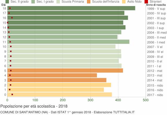 Grafico Popolazione in età scolastica - Sant'Antimo 2018