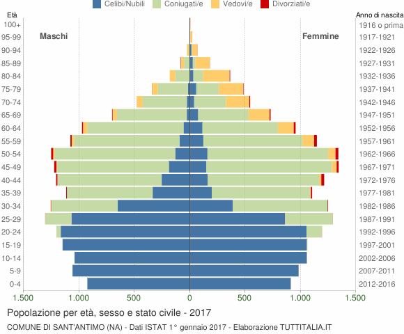 Grafico Popolazione per età, sesso e stato civile Comune di Sant'Antimo (NA)