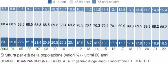 Grafico struttura della popolazione Comune di Sant'Antimo (NA)