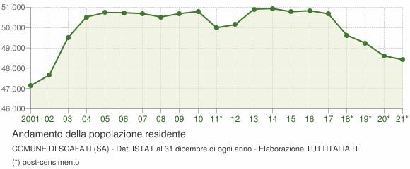 Andamento popolazione Comune di Scafati (SA)