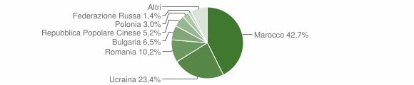 Grafico cittadinanza stranieri - Scafati 2019