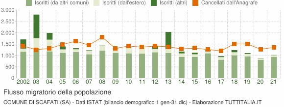 Flussi migratori della popolazione Comune di Scafati (SA)