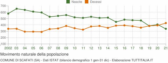 Grafico movimento naturale della popolazione Comune di Scafati (SA)