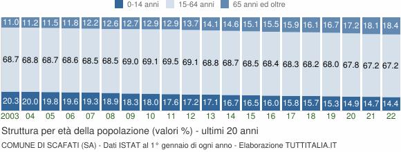 Grafico struttura della popolazione Comune di Scafati (SA)
