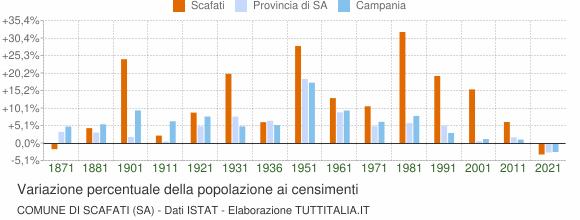 Grafico variazione percentuale della popolazione Comune di Scafati (SA)
