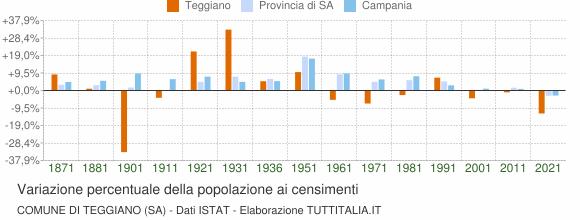 Grafico variazione percentuale della popolazione Comune di Teggiano (SA)