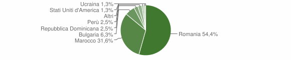 Grafico cittadinanza stranieri - Vallata 2017