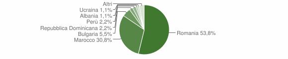 Grafico cittadinanza stranieri - Vallata 2018