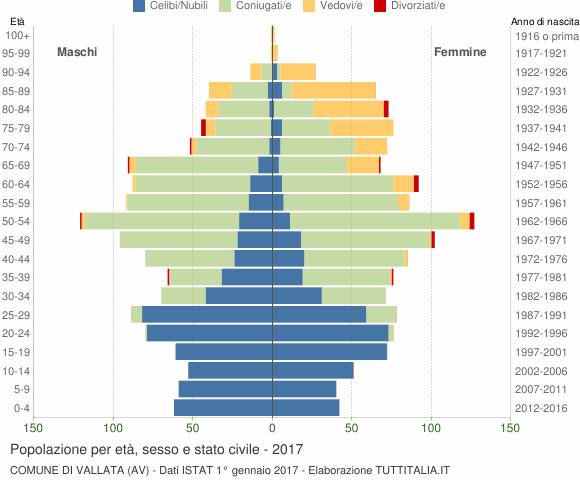 Grafico Popolazione per età, sesso e stato civile Comune di Vallata (AV)