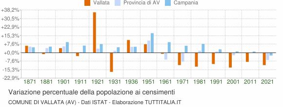 Grafico variazione percentuale della popolazione Comune di Vallata (AV)