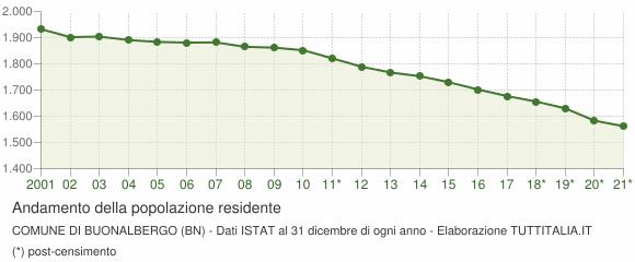 Andamento popolazione Comune di Buonalbergo (BN)