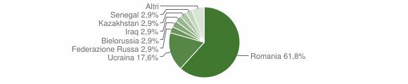 Grafico cittadinanza stranieri - Buonalbergo 2018