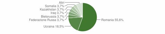 Grafico cittadinanza stranieri - Buonalbergo 2019