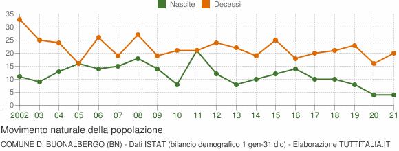 Grafico movimento naturale della popolazione Comune di Buonalbergo (BN)