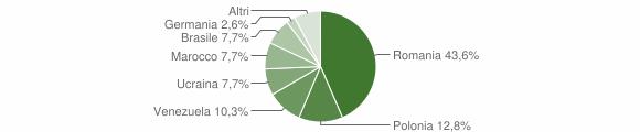 Grafico cittadinanza stranieri - Celle di Bulgheria 2019
