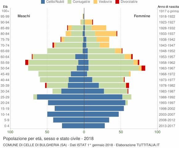 Grafico Popolazione per età, sesso e stato civile Comune di Celle di Bulgheria (SA)