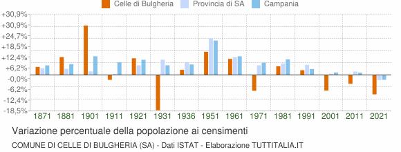 Grafico variazione percentuale della popolazione Comune di Celle di Bulgheria (SA)