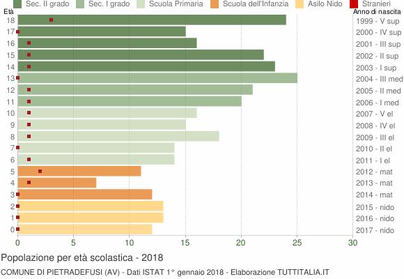 Grafico Popolazione in età scolastica - Pietradefusi 2018