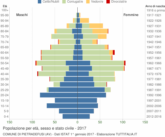Grafico Popolazione per età, sesso e stato civile Comune di Pietradefusi (AV)