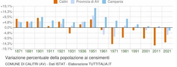 Grafico variazione percentuale della popolazione Comune di Calitri (AV)