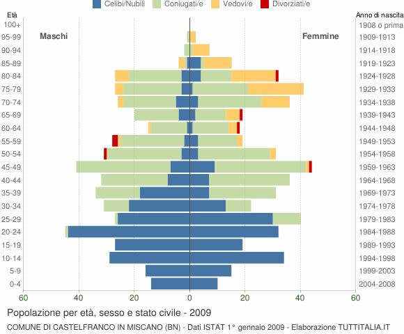 Grafico Popolazione per età, sesso e stato civile Comune di Castelfranco in Miscano (BN)
