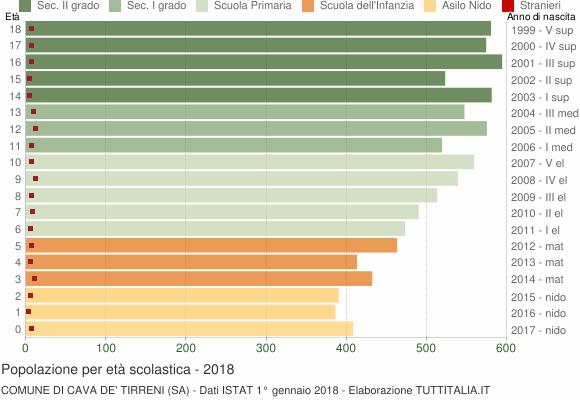 Grafico Popolazione in età scolastica - Cava de' Tirreni 2018