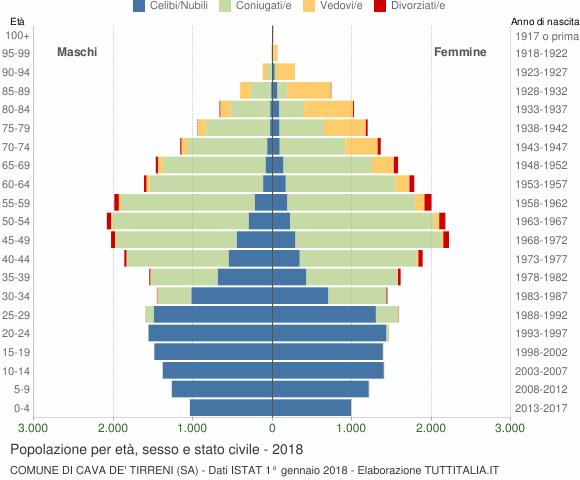Grafico Popolazione per età, sesso e stato civile Comune di Cava de' Tirreni (SA)