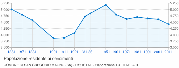 Grafico andamento storico popolazione Comune di San Gregorio Magno (SA)