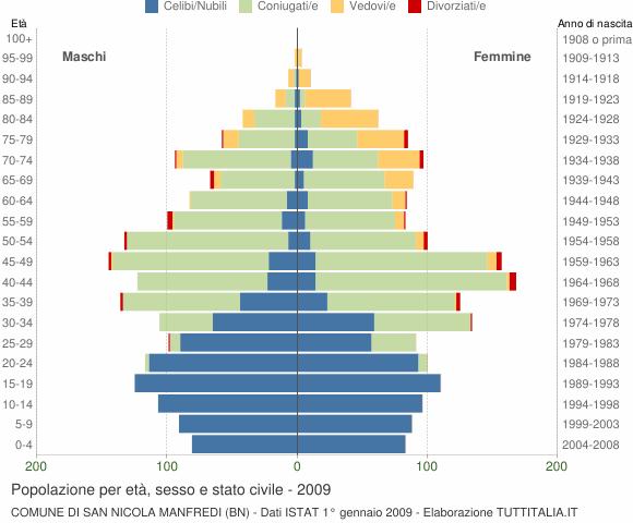 Grafico Popolazione per età, sesso e stato civile Comune di San Nicola Manfredi (BN)