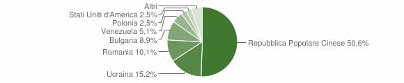 Grafico cittadinanza stranieri - Cesinali 2010