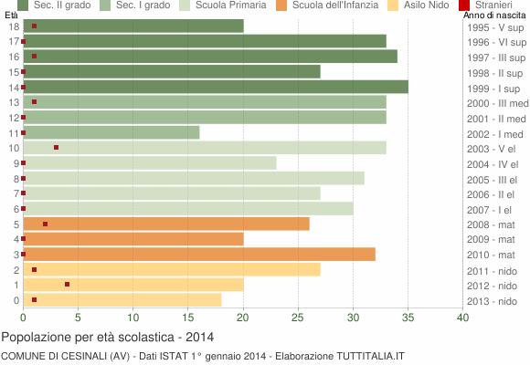 Grafico Popolazione in età scolastica - Cesinali 2014