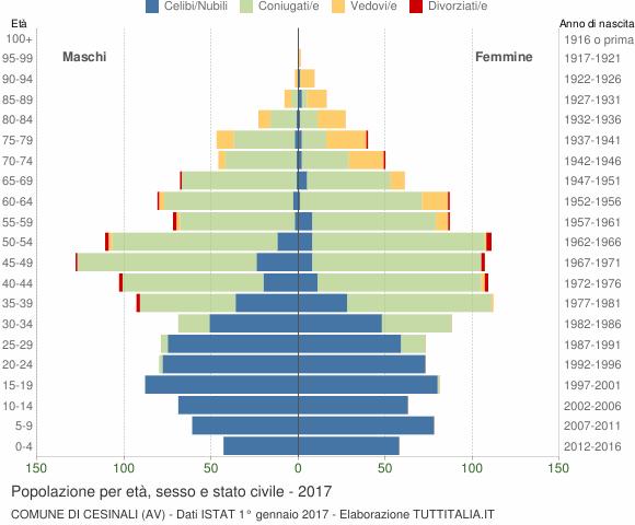 Grafico Popolazione per età, sesso e stato civile Comune di Cesinali (AV)