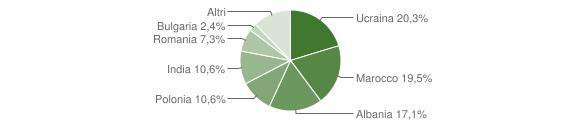 Grafico cittadinanza stranieri - Crispano 2019