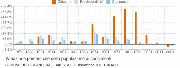 Grafico variazione percentuale della popolazione Comune di Crispano (NA)
