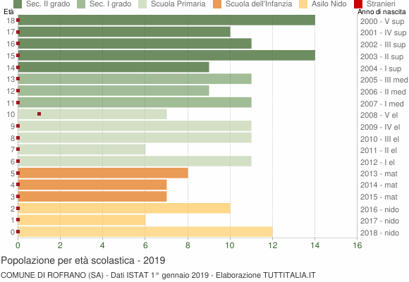 Grafico Popolazione in età scolastica - Rofrano 2019