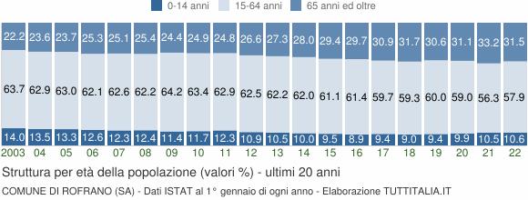 Grafico struttura della popolazione Comune di Rofrano (SA)