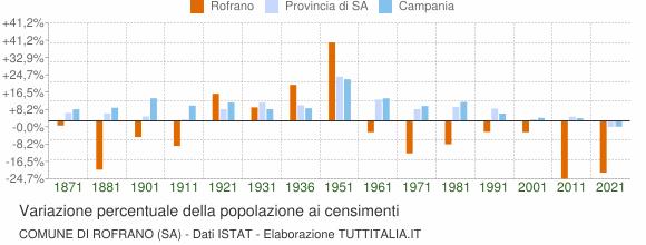 Grafico variazione percentuale della popolazione Comune di Rofrano (SA)
