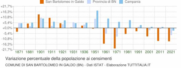 Grafico variazione percentuale della popolazione Comune di San Bartolomeo in Galdo (BN)