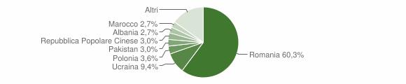 Grafico cittadinanza stranieri - Sapri 2018