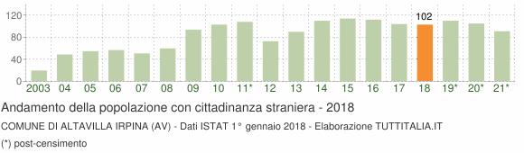 Grafico andamento popolazione stranieri Comune di Altavilla Irpina (AV)