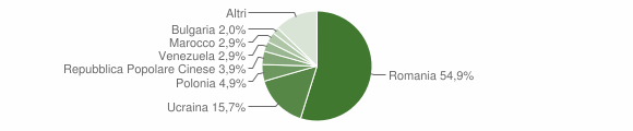 Grafico cittadinanza stranieri - Altavilla Irpina 2018