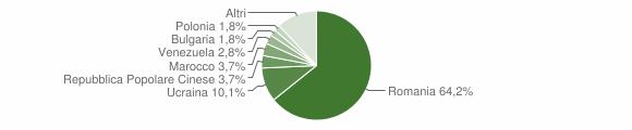 Grafico cittadinanza stranieri - Altavilla Irpina 2019