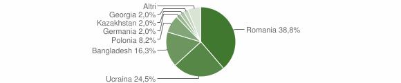 Grafico cittadinanza stranieri - Calvi 2018