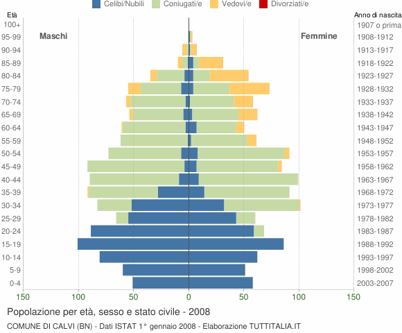 Grafico Popolazione per età, sesso e stato civile Comune di Calvi (BN)