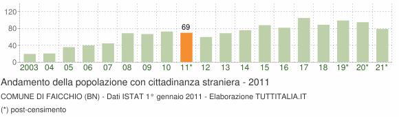 Grafico andamento popolazione stranieri Comune di Faicchio (BN)