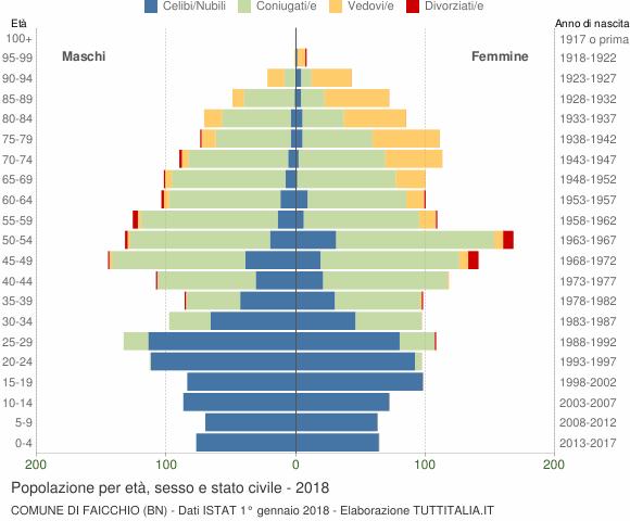 Grafico Popolazione per età, sesso e stato civile Comune di Faicchio (BN)