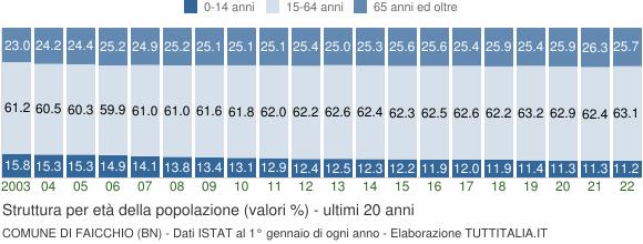 Grafico struttura della popolazione Comune di Faicchio (BN)