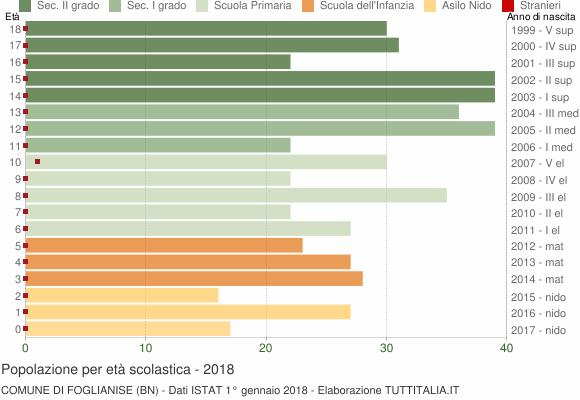 Grafico Popolazione in età scolastica - Foglianise 2018